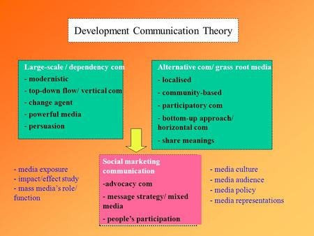 Development Communication Theory Large-scale / dependency com - modernistic - top-down flow/ vertical com - change agent - powerful media - persuasion.