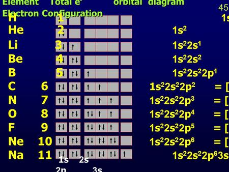 Element Total e - orbital diagram Electron Configuration H 1 1s 1 He 2 1s 2 Li 3 1s 2 2s 1 = [He] 2s 1 Be 4 1s 2 2s 2 = [He] 2s 1 B 5 1s 2 2s 2 2p 1 =