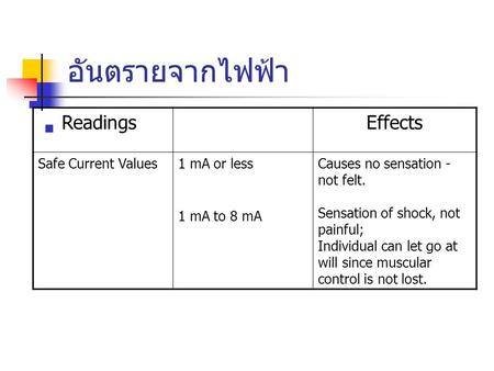 อันตรายจากไฟฟ้า Readings Effects Safe Current Values 1 mA or less