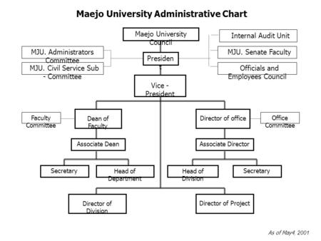 Maejo University Administrative Chart Maejo University Council Presiden t Vice - President MJU. Senate Faculty Officials and Employees Council MJU. Administrators.