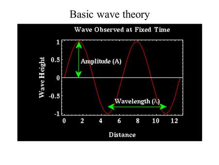 Basic wave theory. Amplitude & Period Wave definitions Amplitude ; the maximum departure of a wave from the average value Peak ; ยอดคลื่น หัวคลื่น ส่วนที่มีพลังงาน.