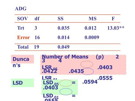 ADG SOV	   df		SS		   MS		F Trt ** Error Total Duncan's Number of Means	(p) LSR