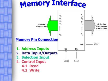Memory Interface Memory Pin Connections 1. Address Inputs