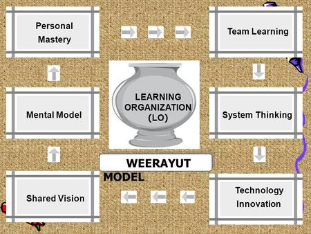 LEARNING ORGANIZATION (LO) WEERAYUT MODEL Personal Mastery Mental Model Shared Vision Team Learning System Thinking Technology Innovation.