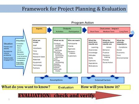 1 EVALUATION: check and verify What do you want to know?How will you know it? Framework for Project Planning & Evaluation.