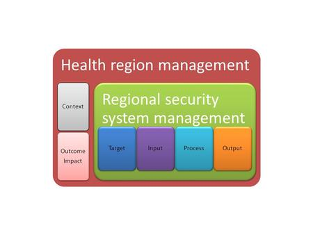 Health region management Context Outcome Impact Regional security system management TargetInputProcessOutput.