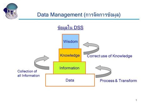 1 Data Knowledge Information Wisdom Process & Transform Collection of all Information Correct use of Knowledge ข้อมูลใน DSS Data Management (การจัดการข้อมูล)