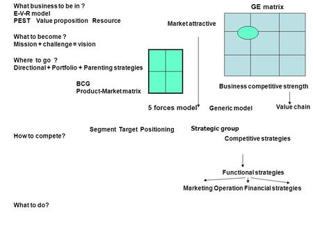 GE matrix 5 forces model What business to be in ? E-V-R model