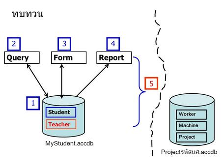 Student QueryReportForm ทบทวน 1 234 5 Teacher MyStudent.accdb Projectรหัสนศ.accdb Worker Machine Project.