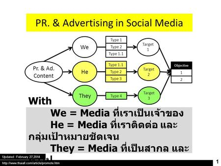 Pr. & Ad. Content We He They Target 1 Target 2 Target 3 Objective 1 2 Type 1 Type 2 Type 1.1 Type 2 Type 3 Type 4 PR. & Advertising in Social Media With.
