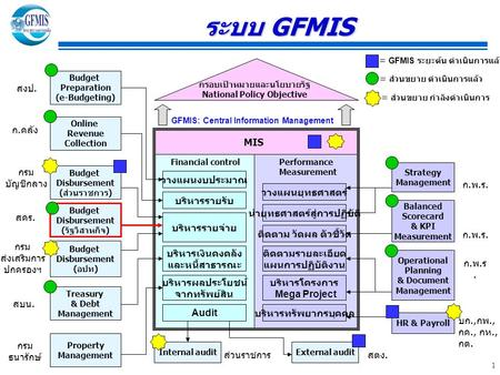 1 MIS Online Revenue Collection Budget Disbursement (ส่วนราชการ) Budget Preparation (e-Budgeting) Strategy Management Balanced Scorecard & KPI Measurement.