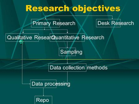 Research objectives Data processing Sampling Data collection methods Repo rting Qualitative ResearchQuantitative Research Primary Research Desk Research.