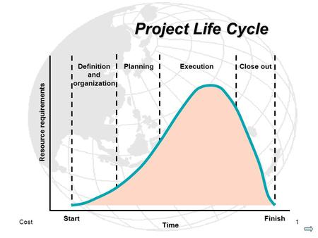 Cost1 Project Life Cycle StartFinish Resource requirements Time Definition and organization Planning Execution Close out.