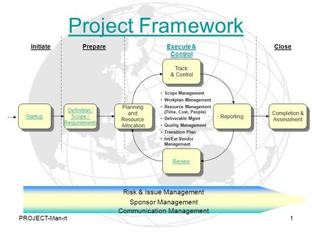 PROJECT-Man-rt1 Project Framework Risk & Issue Management Sponsor Management Communication Management InitiatePrepareExecute & Control Close Startup Definition.