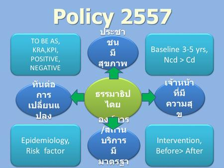 Policy 2557 TO BE AS, KRA,KPI, POSITIVE, NEGATIVE TO BE AS, KRA,KPI, POSITIVE, NEGATIVE Baseline 3-5 yrs, Ncd > Cd Baseline 3-5 yrs, Ncd > Cd Epidemiology,