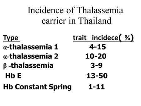 Incidence of Thalassemia carrier in Thailand Type trait incidece( %) α- thalassemia 1 4-15 α- thalassemia 2 10-20 β - thalassemia 3-9e Hb Ehal mia 13-50.