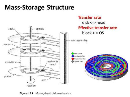 Mass-Storage Structure Transfer rate disk head Effective transfer rate block OS.