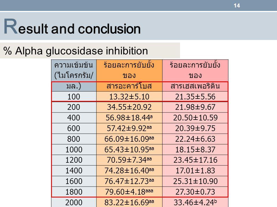 Result and conclusion % Alpha glucosidase inhibition ความเข้มข้น