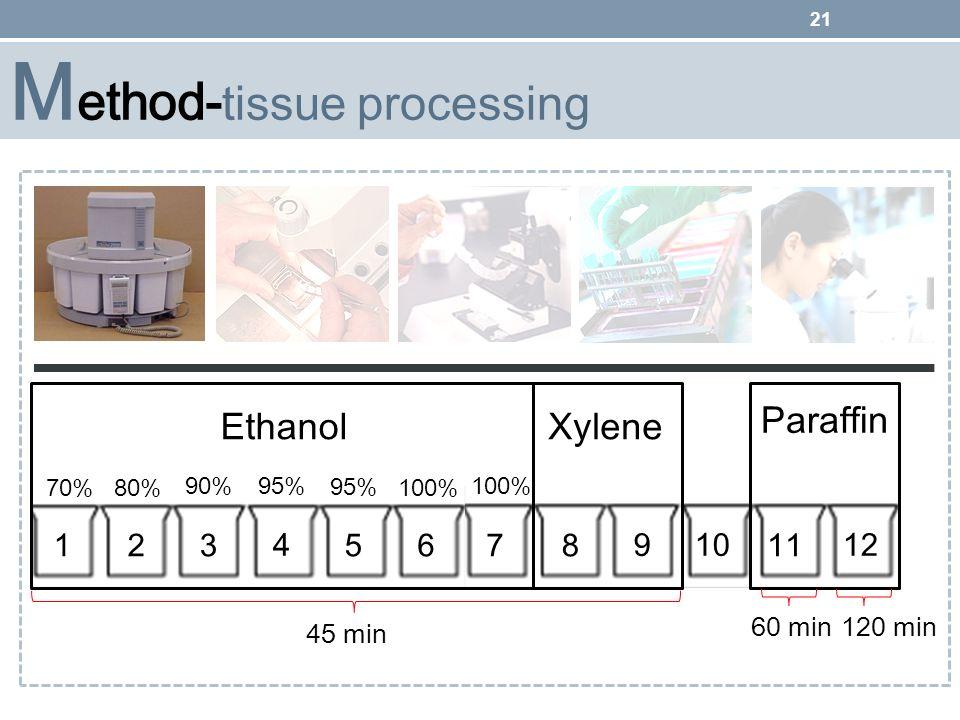 Method-tissue processing