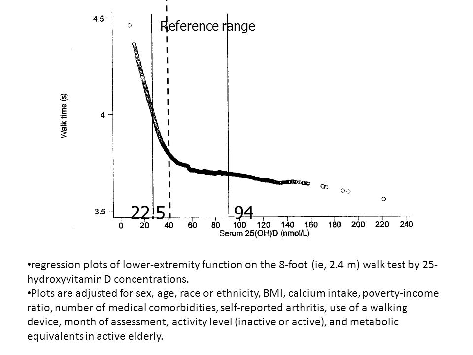 Reference range 22.5. 94. regression plots of lower-extremity function on the 8-foot (ie, 2.4 m) walk test by 25-hydroxyvitamin D concentrations.