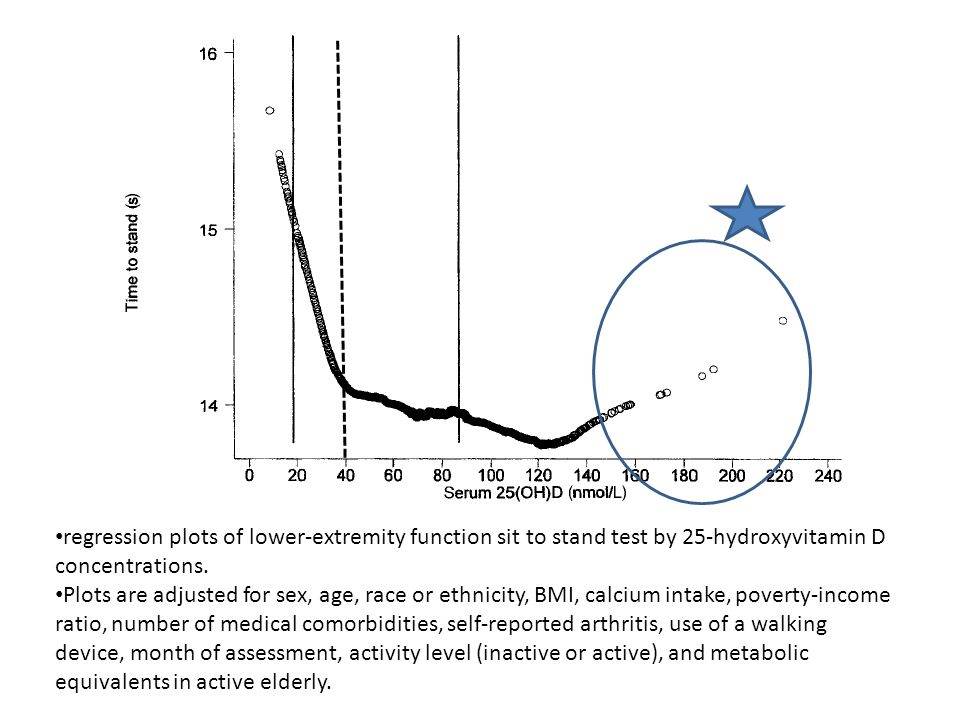 regression plots of lower-extremity function sit to stand test by 25-hydroxyvitamin D concentrations.