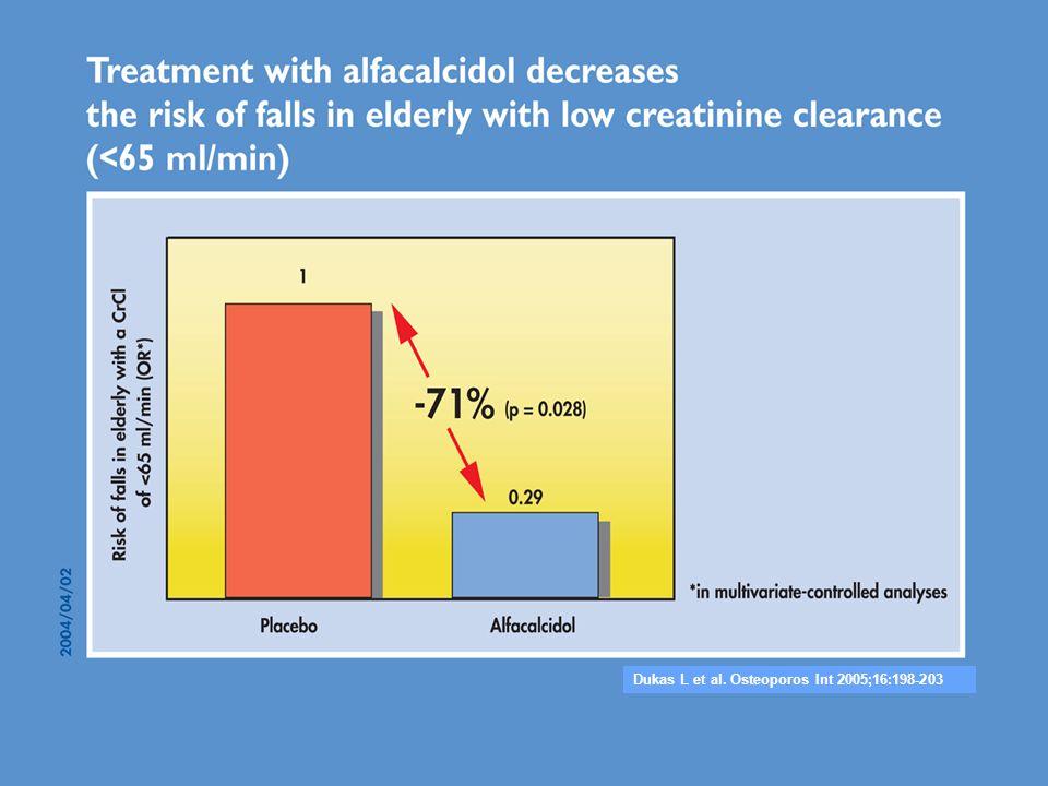 Dukas L et al. Osteoporos Int 2005;16:198-203