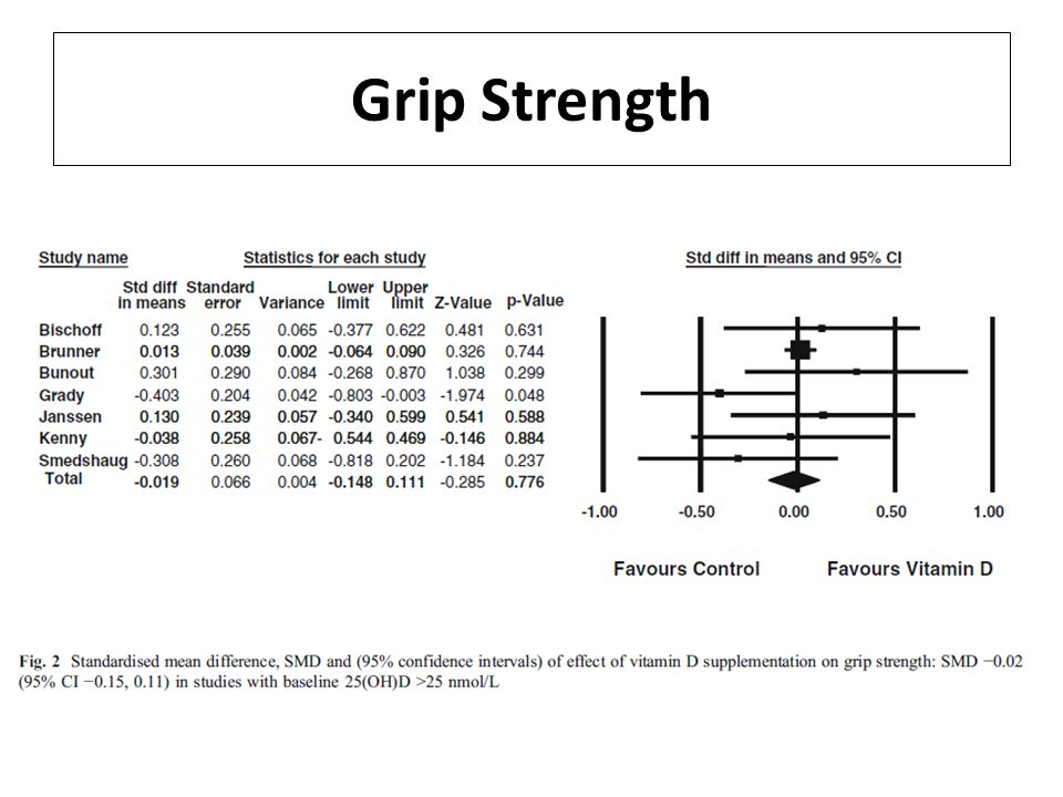 Grip Strength