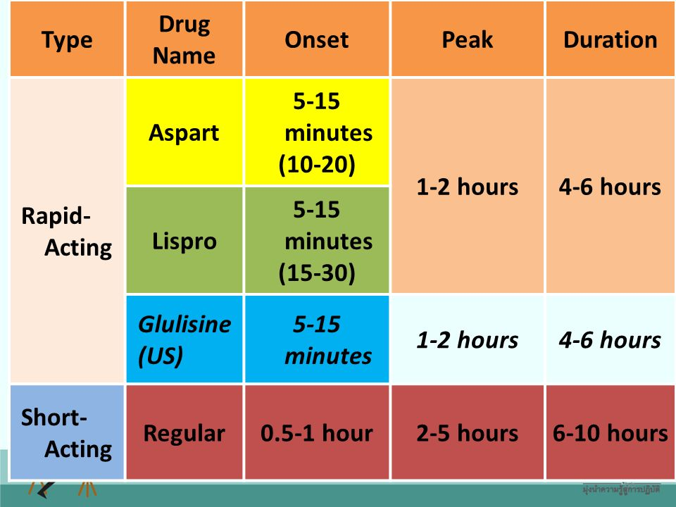 Type Drug. Name. Onset. Peak. Duration. Rapid-Acting. Aspart. 5-15 minutes. (10-20) 1-2 hours.