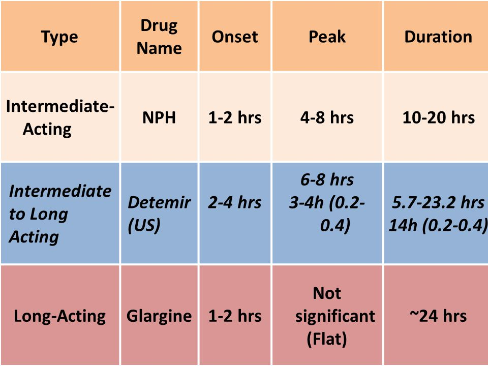 Type Drug. Name. Onset. Peak. Duration. Intermediate- Acting. NPH. 1-2 hrs. 4-8 hrs. 10-20 hrs.