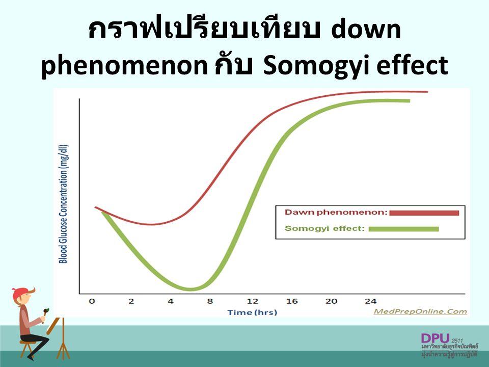 กราฟเปรียบเทียบ down phenomenon กับ Somogyi effect