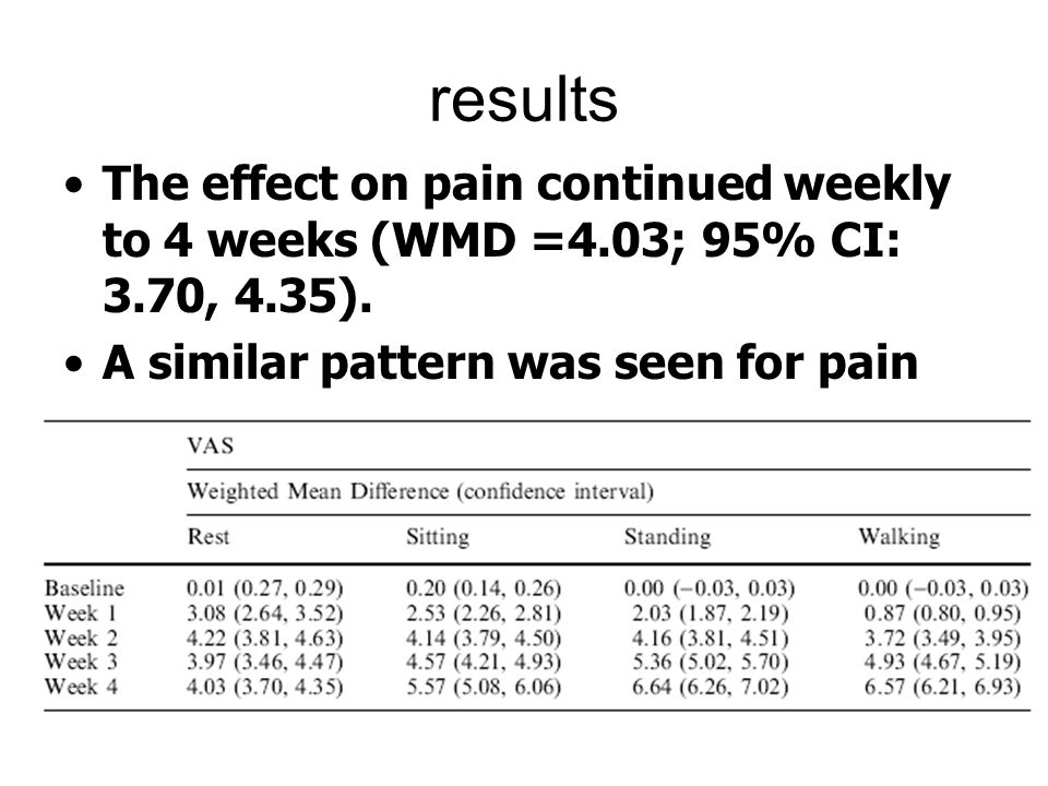 results The effect on pain continued weekly to 4 weeks (WMD =4.03; 95% CI: 3.70, 4.35).