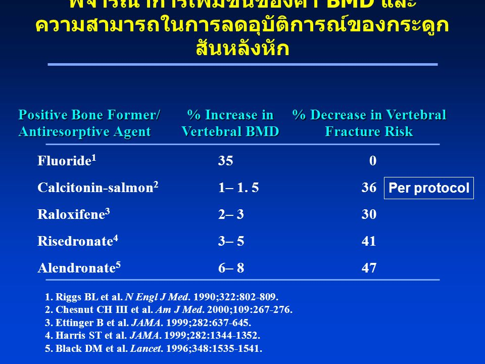 % Increase in Vertebral BMD % Decrease in Vertebral Fracture Risk