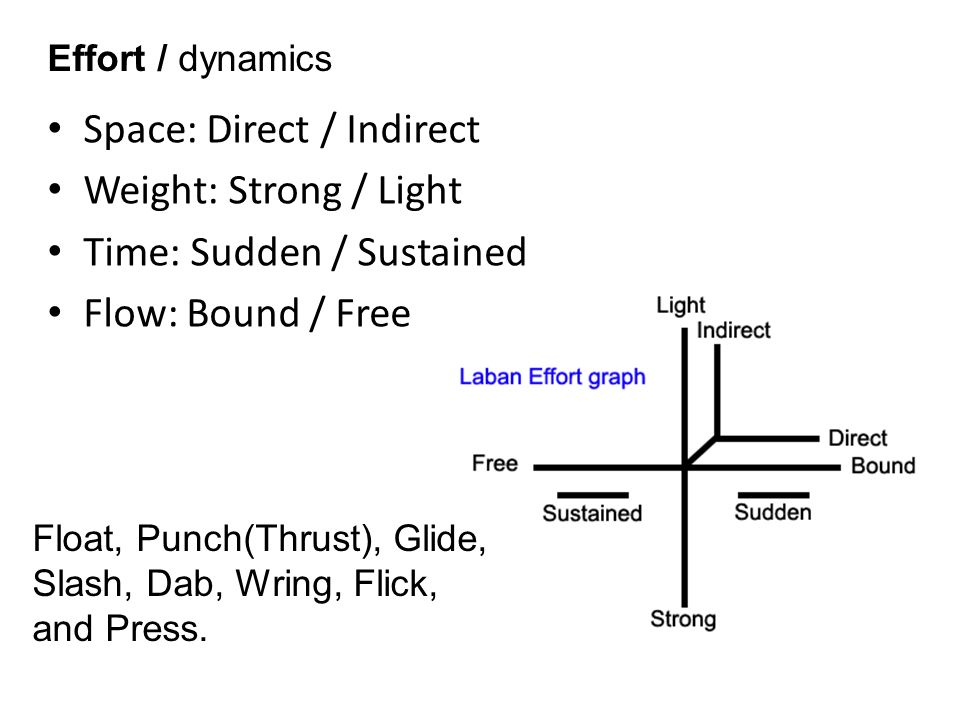 Space: Direct / Indirect Weight: Strong / Light