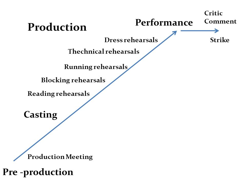 Production Performance Casting Pre -production Critic Comment