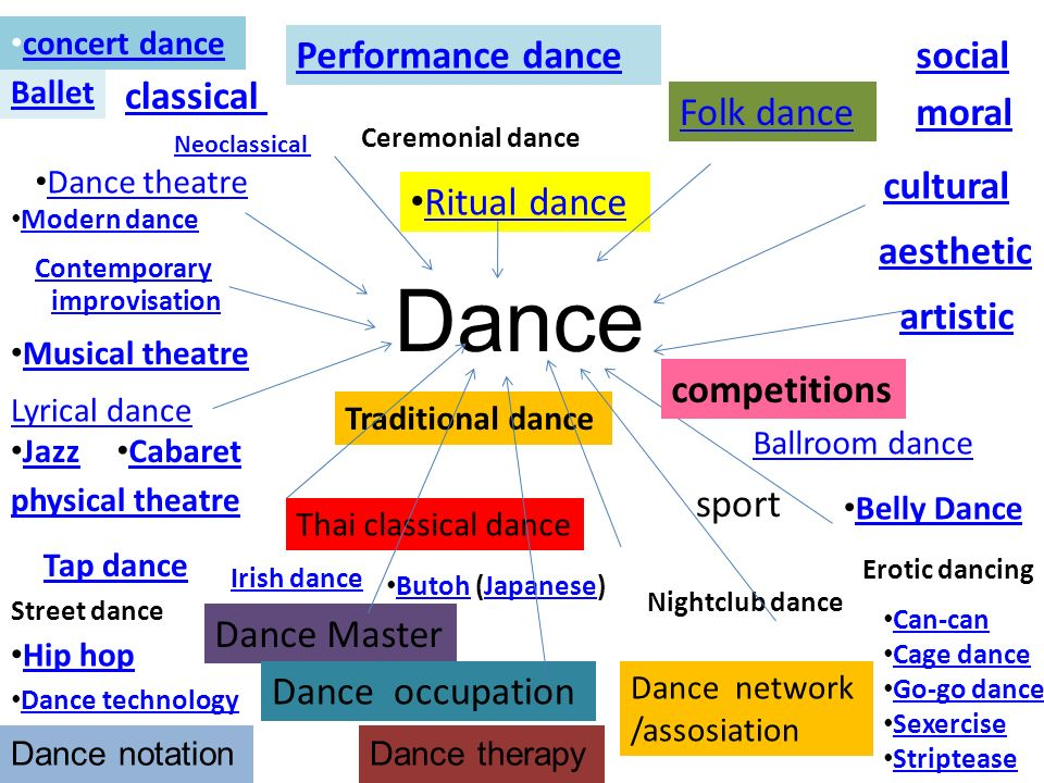 Dance Performance dance social classical Folk dance moral cultural