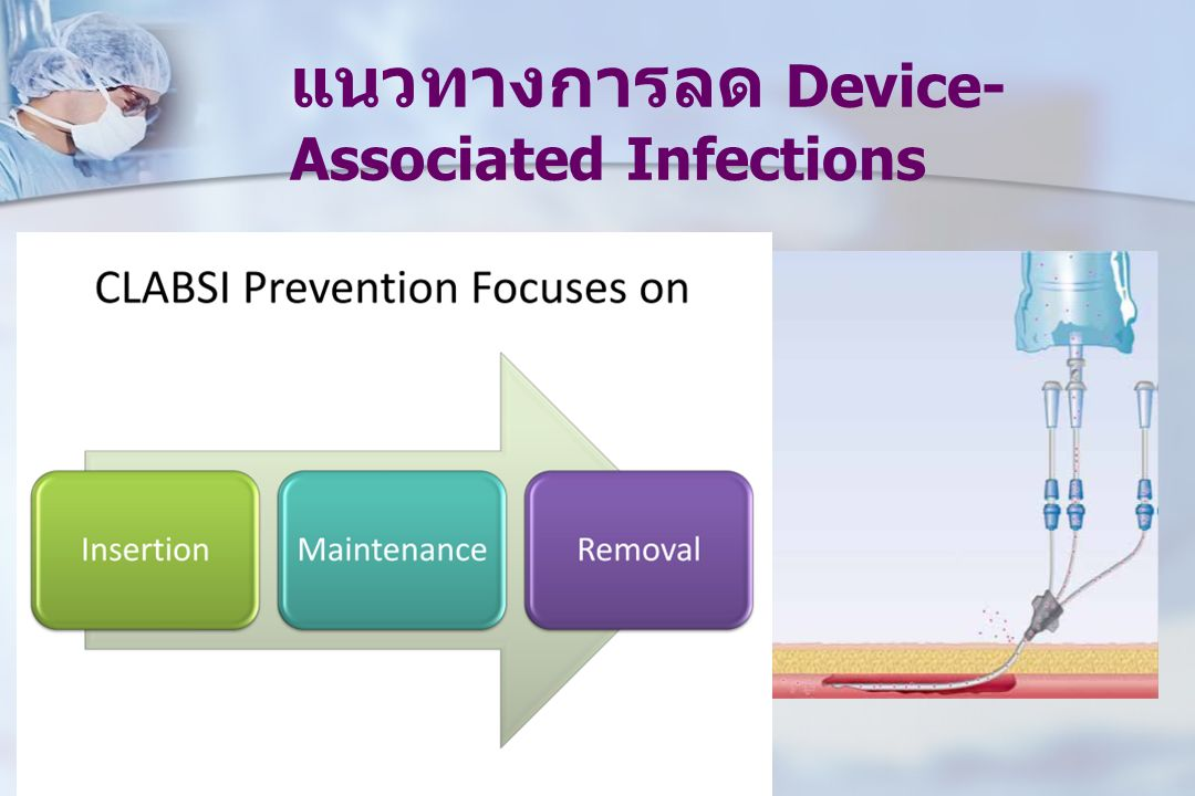 แนวทางการลด Device- Associated Infections