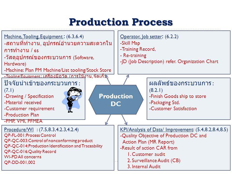 Production Process ปัจจัยนำเข้าของกระบวนการ : (7.1)