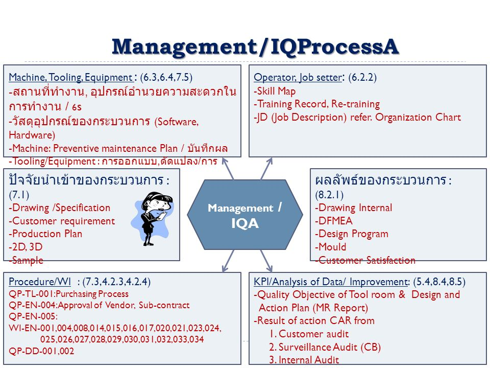 Management/IQProcessA