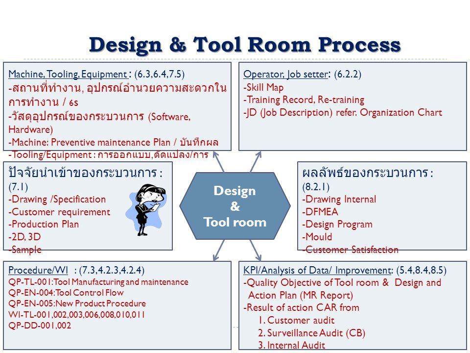 Design & Tool Room Process