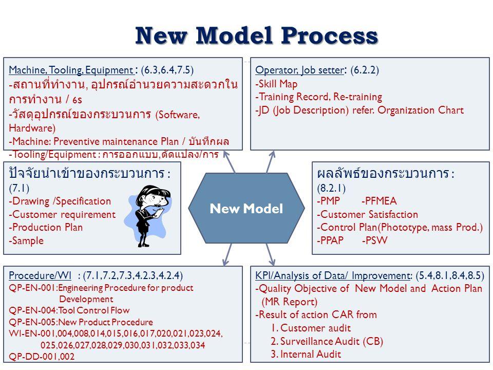 New Model Process ปัจจัยนำเข้าของกระบวนการ : (7.1)