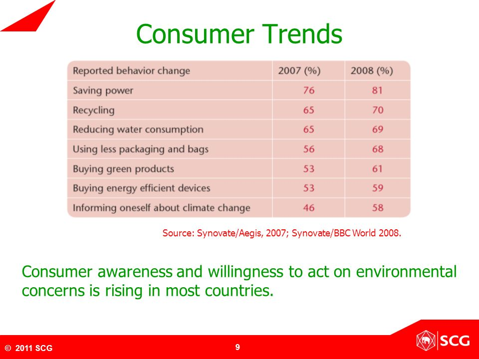 Consumer Trends Source: Synovate/Aegis, 2007; Synovate/BBC World 2008.