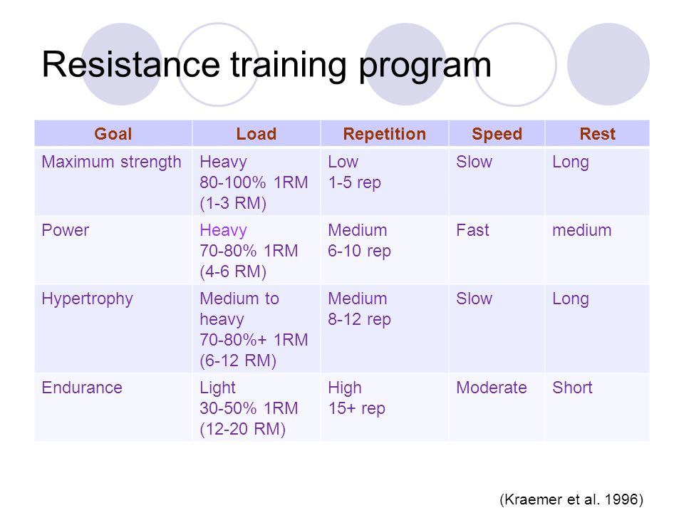 Resistance training program