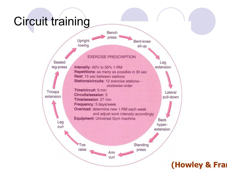 Circuit training (Howley & Franks 1997)