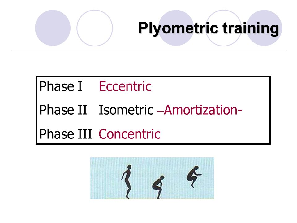 Plyometric training Phase I Eccentric