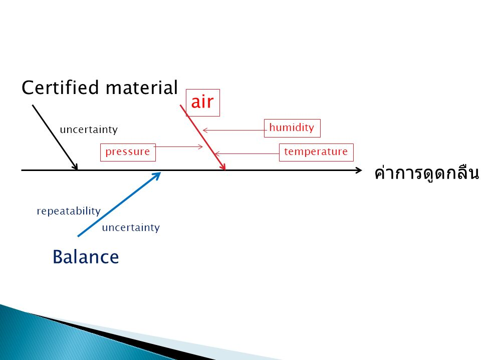 Certified material air ค่าการดูดกลืนแสง Balance uncertainty humidity