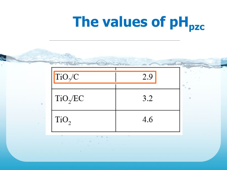 The values of pHpzc