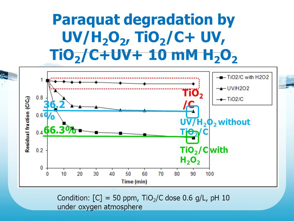 Paraquat degradation by UV/H2O2, TiO2/C+ UV, TiO2/C+UV+ 10 mM H2O2