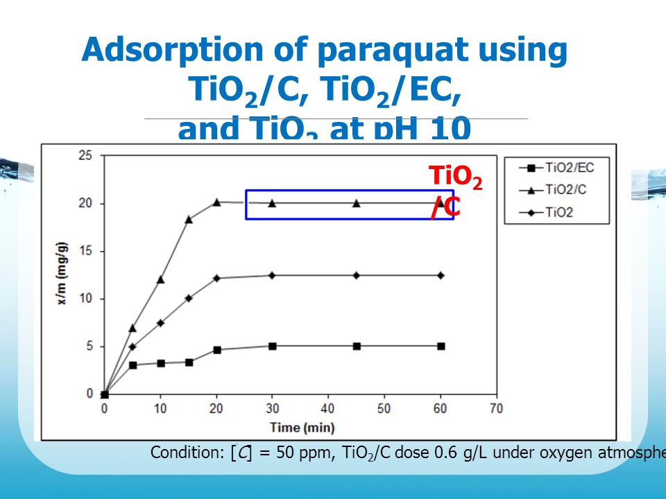 Adsorption of paraquat using TiO2/C, TiO2/EC,