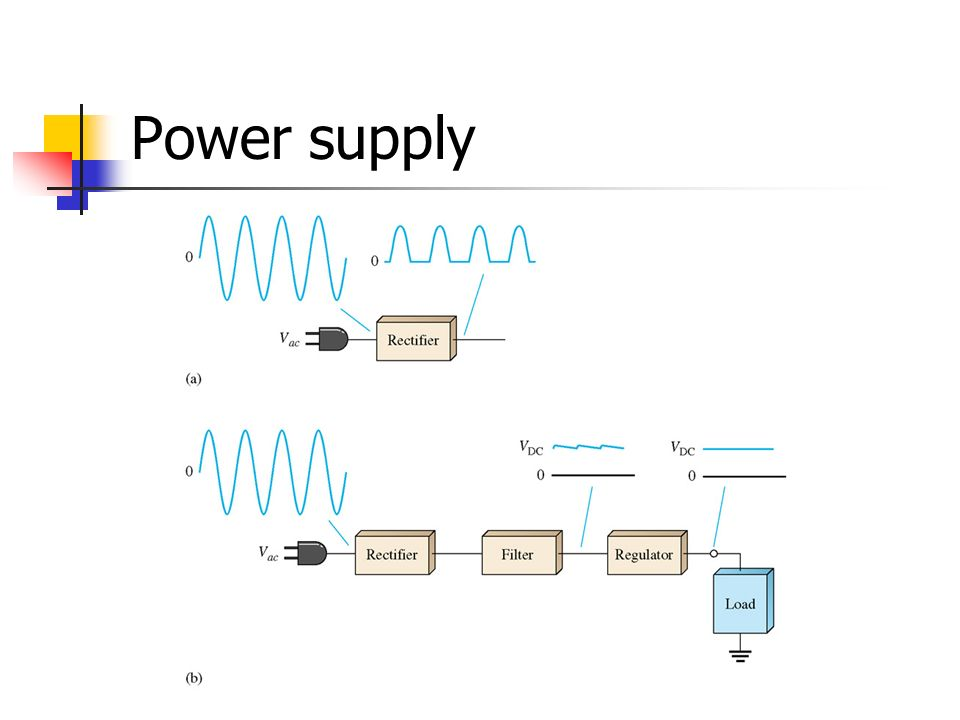 Power supply Figure 17-1