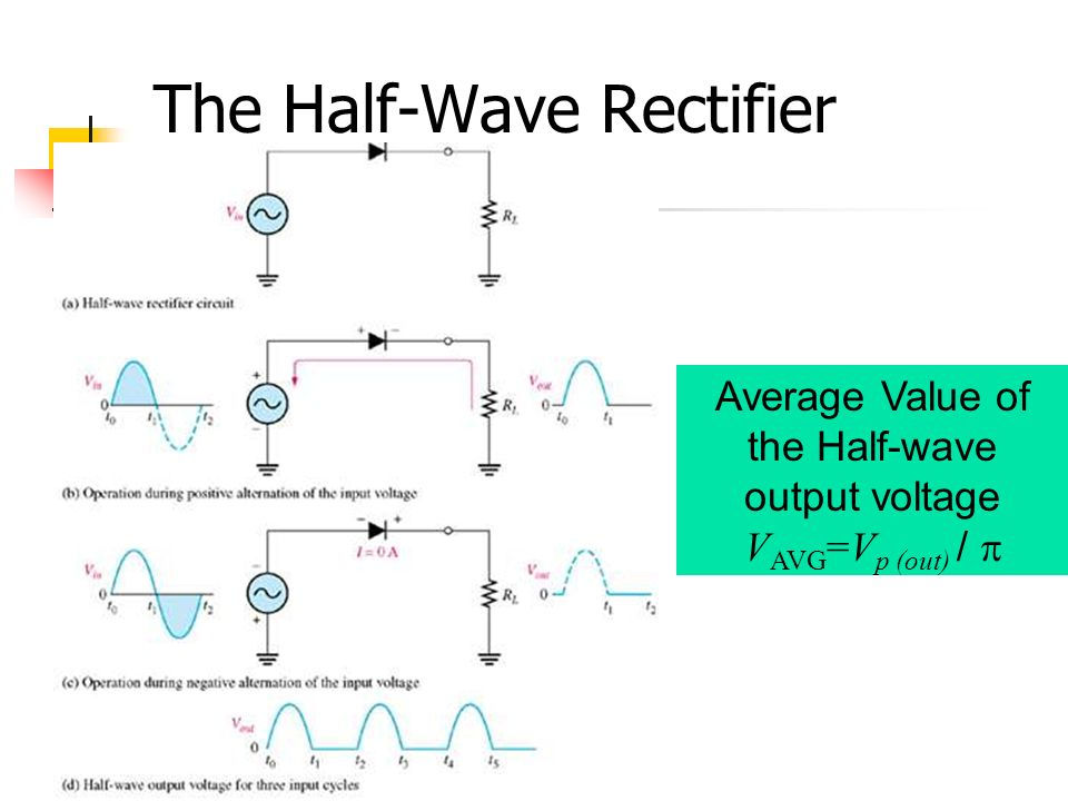 The Half-Wave Rectifier